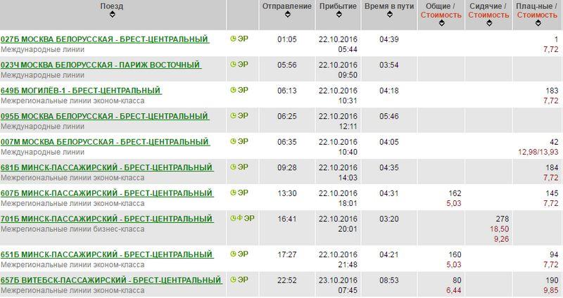Цена билета на поезд Минск - Брест